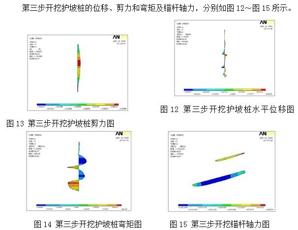 摘要:运用ANSYS分析软件对深基坑开挖与支护实例进行数值模拟研究,得出桩锚复合支护结构在深基坑工程应用中的变化规律,以及数值分析软件在工程应用中的实际意义,为复合支护结构在深基坑支护工程中的优化设计提供参考。 文号:KJS010-2013 原文: 1 工程简介 某大厦场地位于市区,四周毗邻已建各种建筑物,建筑面积约16万平方米。基坑南北119.